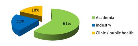 ENMI JTC STATISTICS B