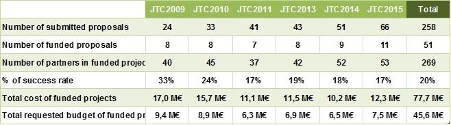 JTS 2015 Results Tab. 1