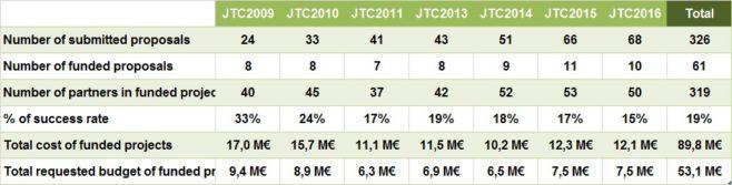 table ENMJTC2016