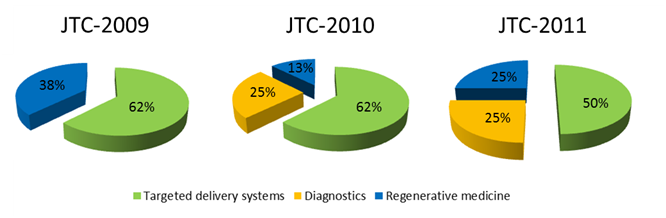 ENMI JTC STATISTICS C