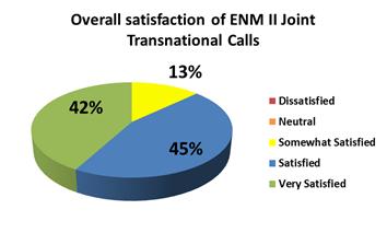 survey results ENM2