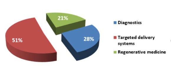 JTS 2016 Statistics Fig 3.